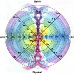 GyroscopicPT1